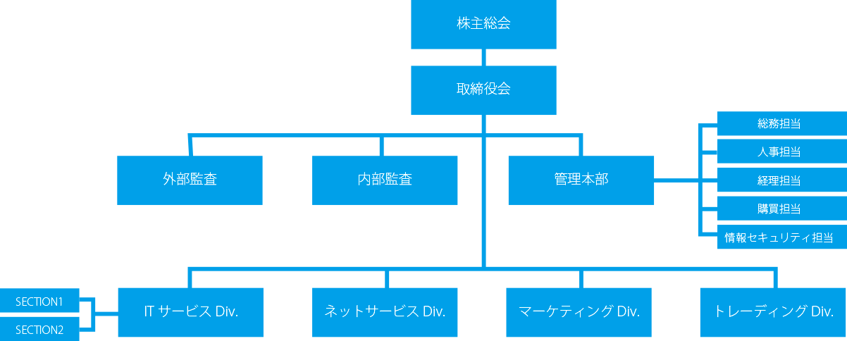 organizationmap